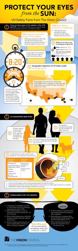 (3) UV Safety Infographic